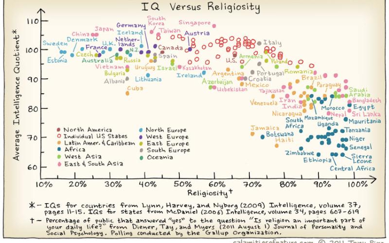 """Защо """"Религията е за тези, които не разбират науката""""?"""