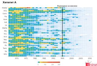 Борбата с инфекциозните заболявания през 20 и 21 век – значението на ваксините