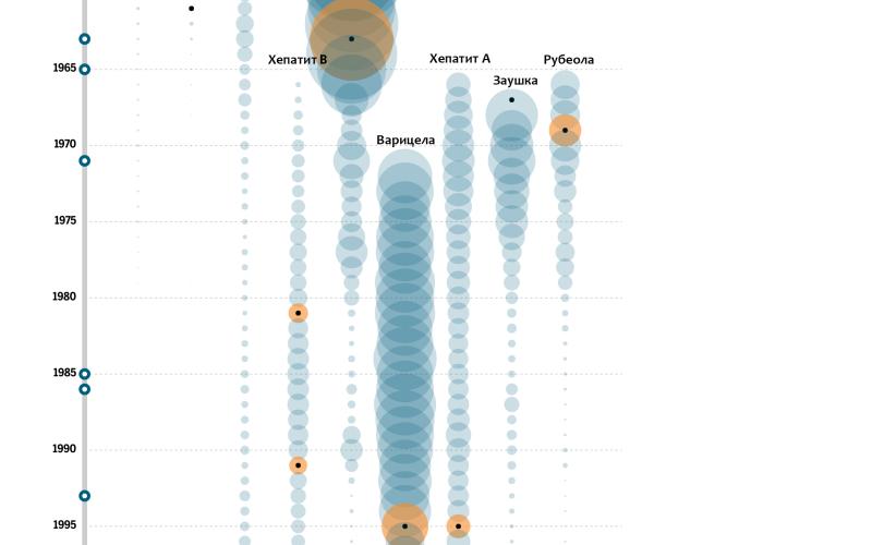 Наследството на ваксините (инфографика)