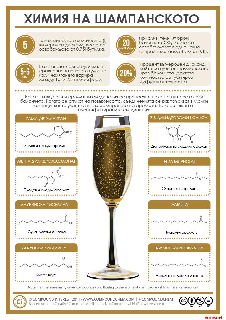 Химия на шампанското