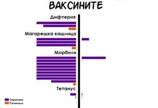 Как ваксините промениха България?